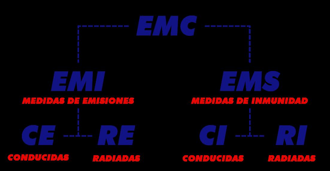 EMC en Mexico | Pruebas de RF en Mexico