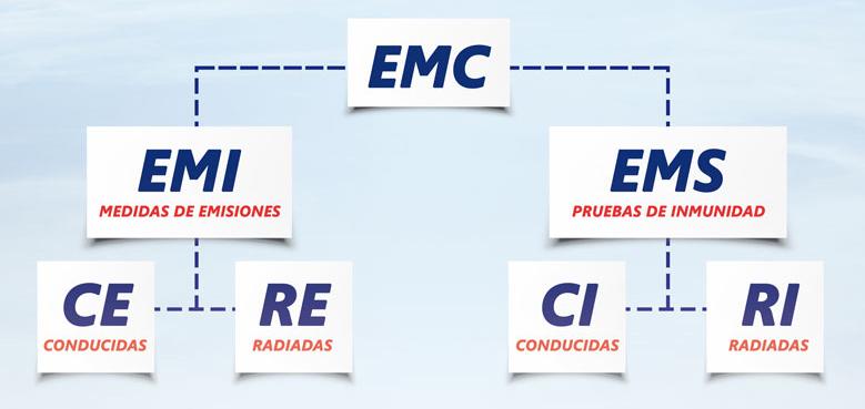 EMC en Mexico   Pruebas de RF en Mexico