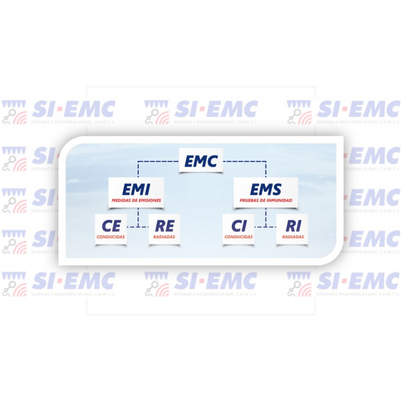 Pruebas de conformidad de Compatibilidad Electromagnética
